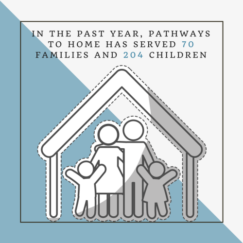 Pathways # of served infographic